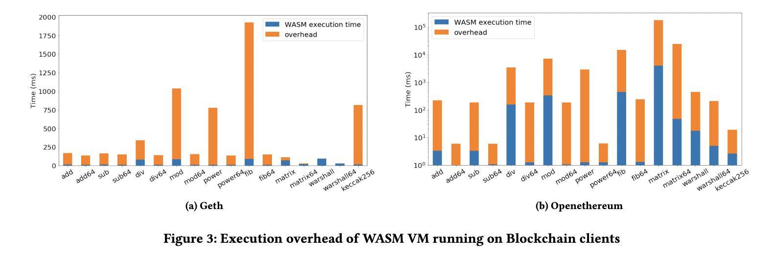 eWASM performance chart